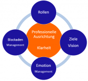 kati gust consulting coaching hamburg